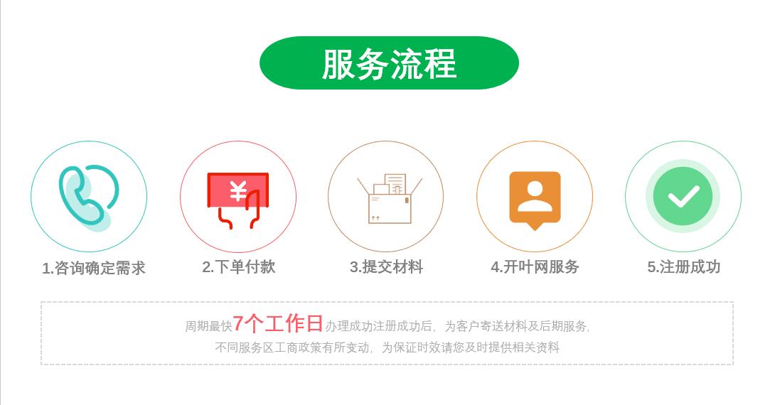 惠州公司注册详细流程
